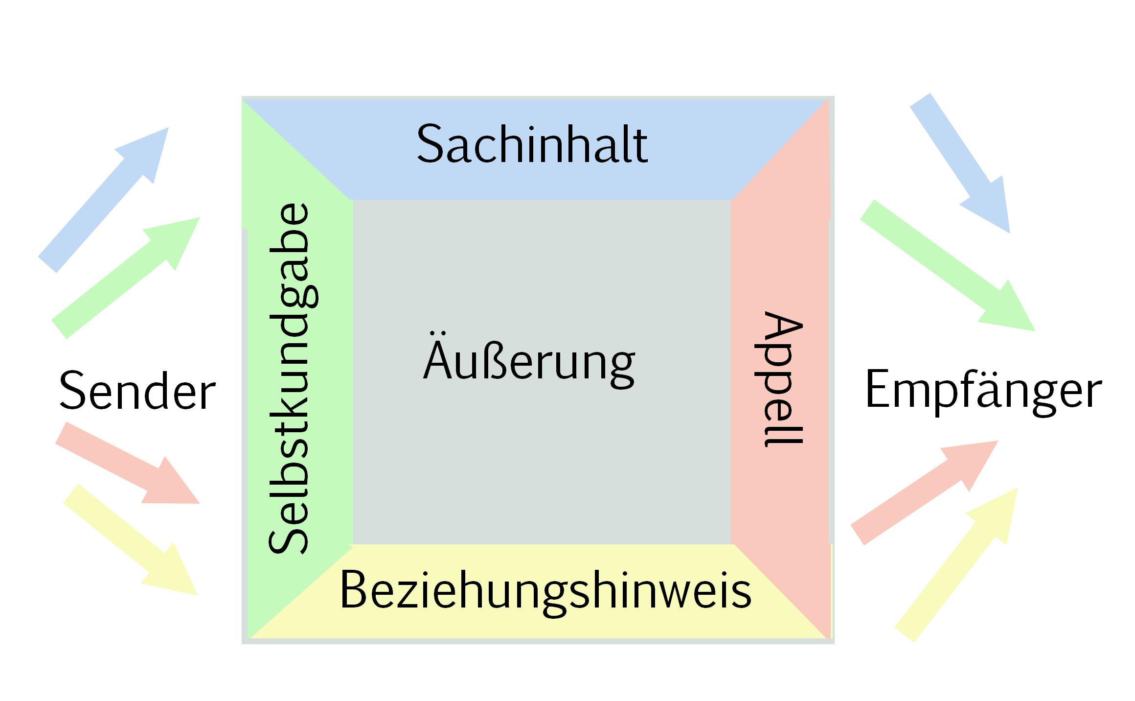 Kommunikationsmodell Thun